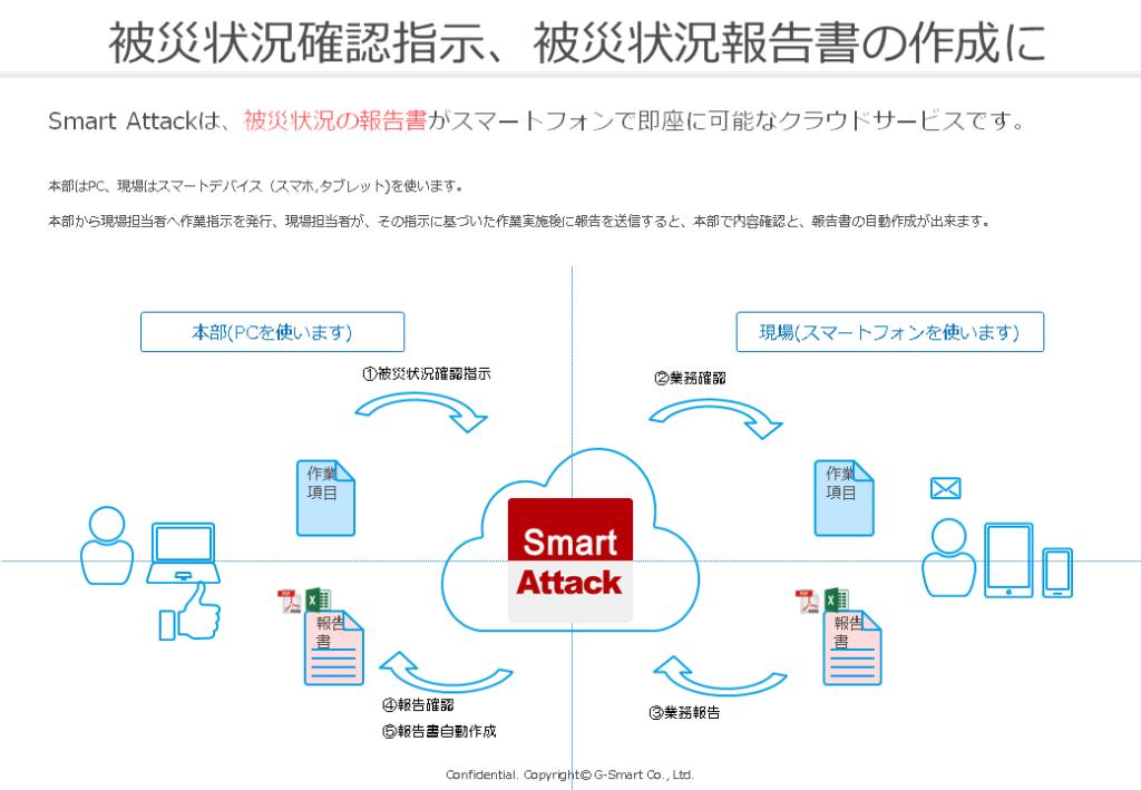 令和2年7月豪雨における現場報告アプリ 『Smart Attack』の無償提供を発表